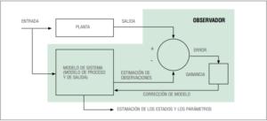 Diagrama de bloques de un observador